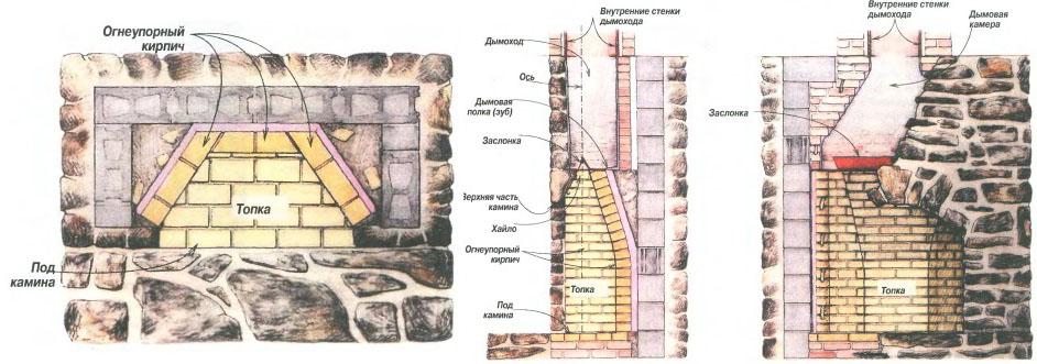 Настоящий камин Румфорда Схема